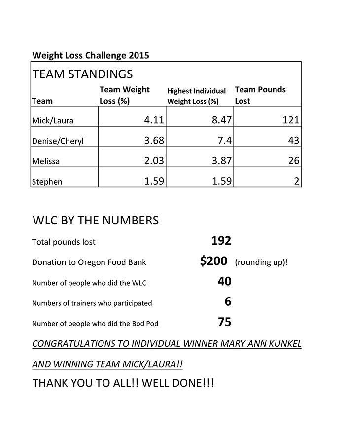 WLC-2015-Team-Standings-and-by-the-numbers